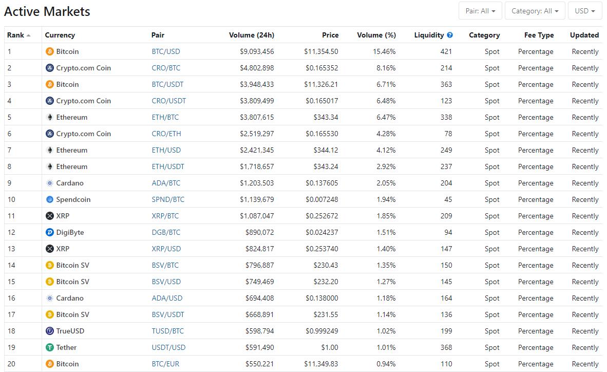 Bittrex Active markets