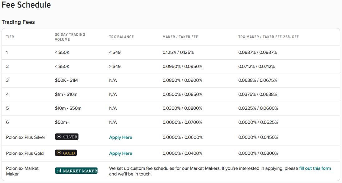 Poloniex exchange fees