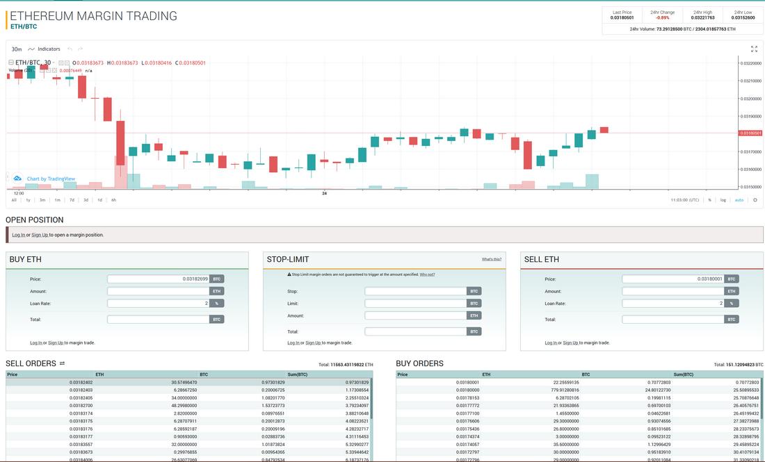 Margin trading ETH/BTC