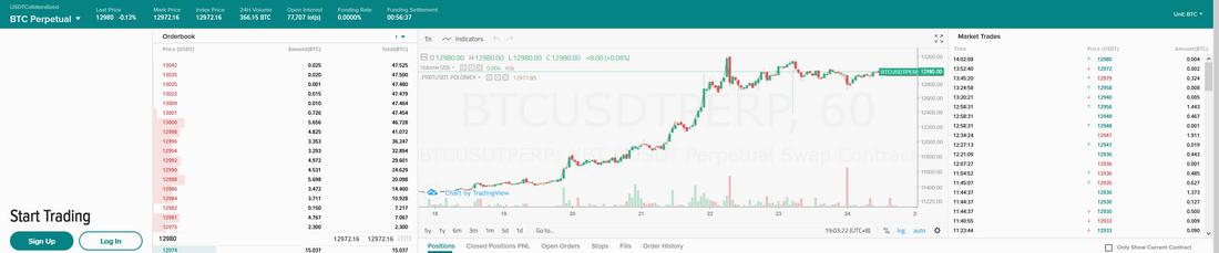 Futures trading BTC
