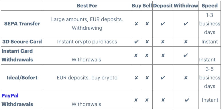 Deposit and withdrawal EUR