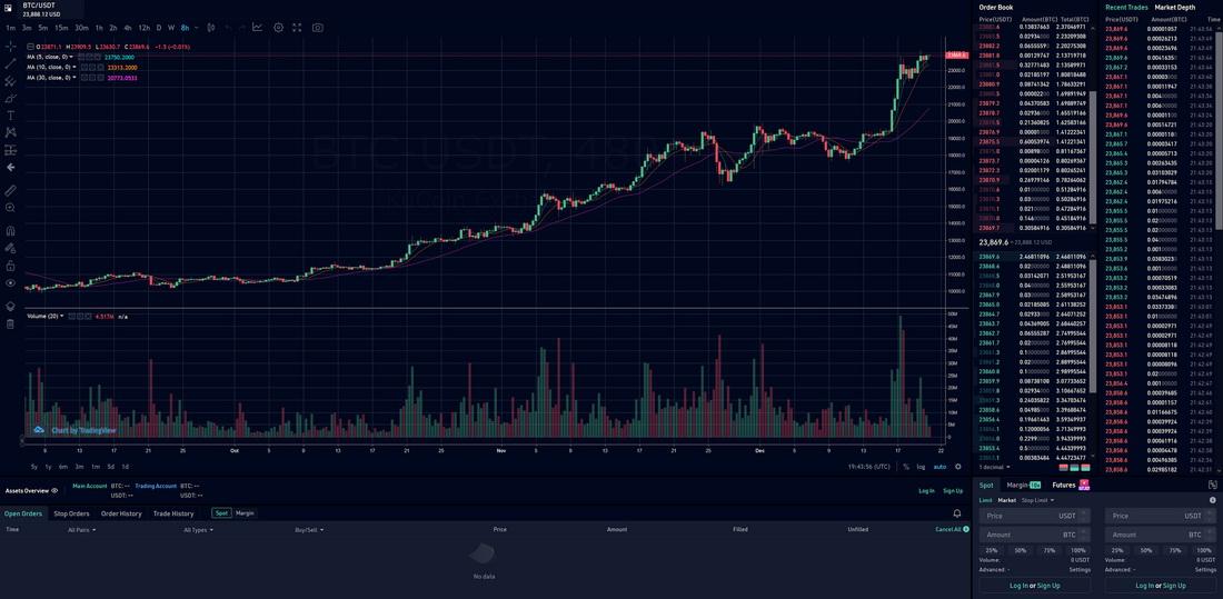 trading view btc/usdt