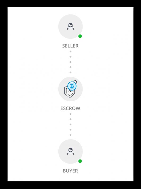 seller - escrow - buyer