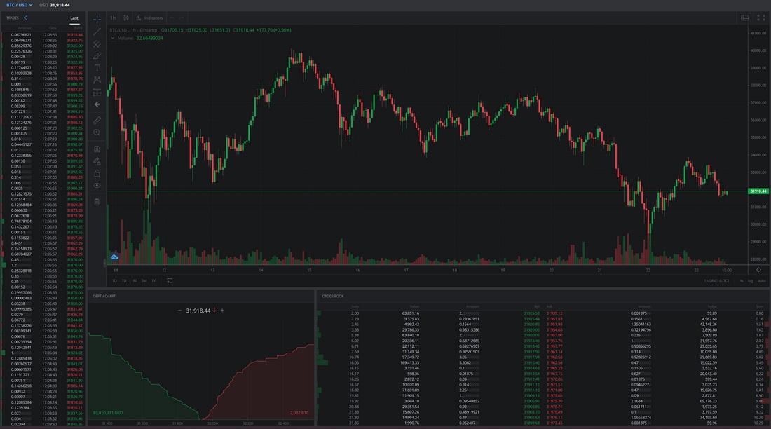 Bitstamp exchange trading view