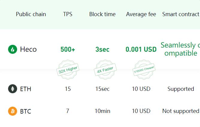 decentralized public chain