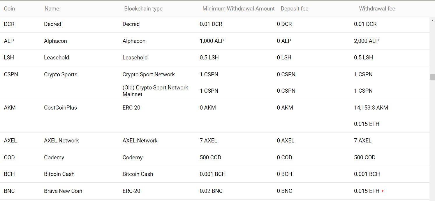 ProBit withdrawal fees