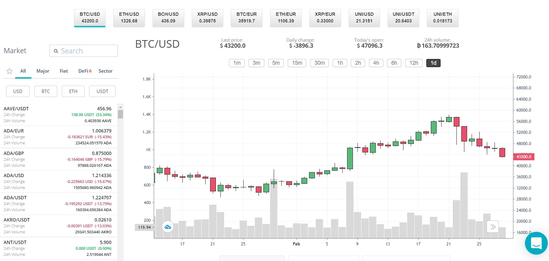 trading BTC/USD