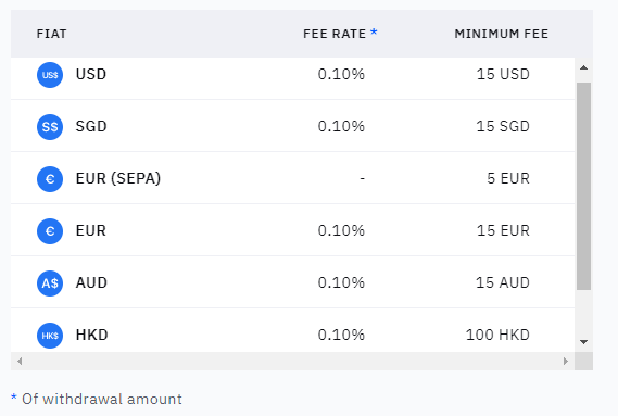 Fiat Withdrawal fees
