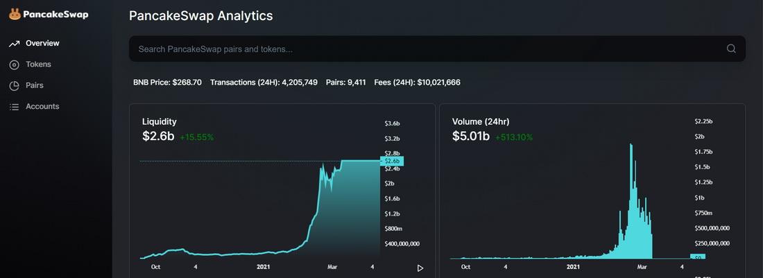 PancakeSwap analytics