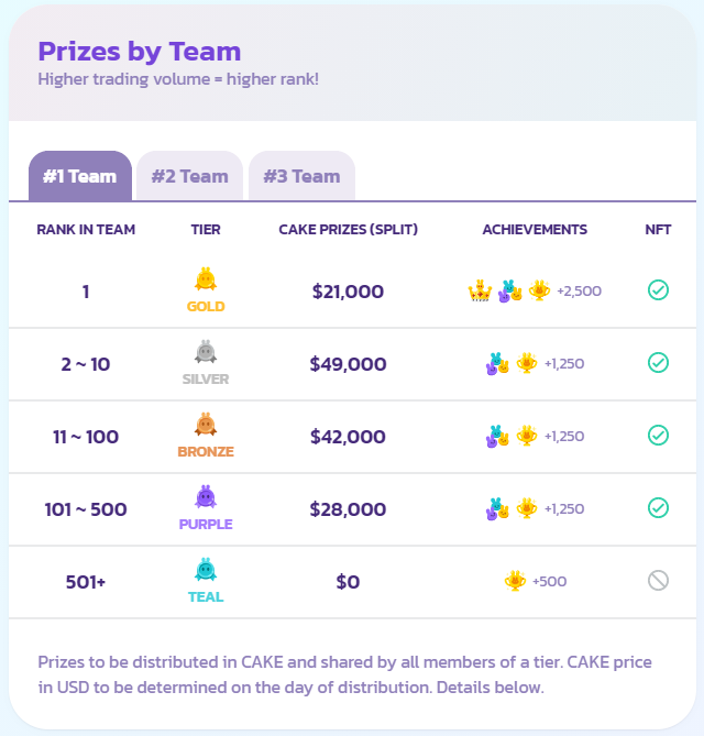 prizes by team
